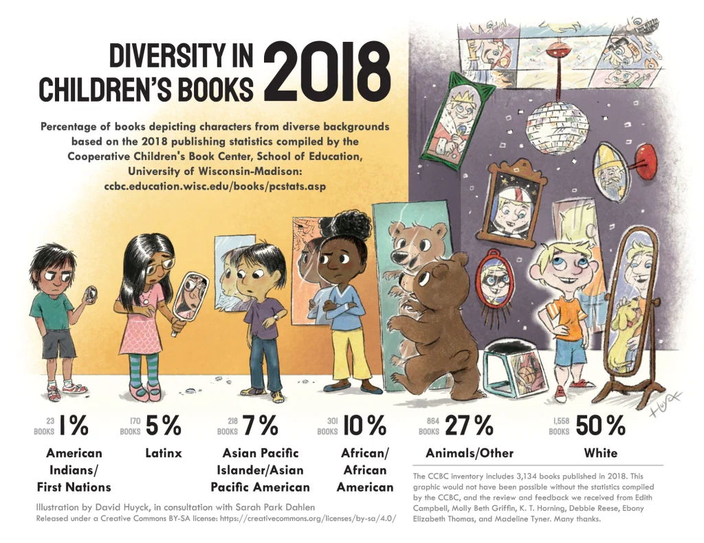 Diversity-in-childrens-books-2018 infographic